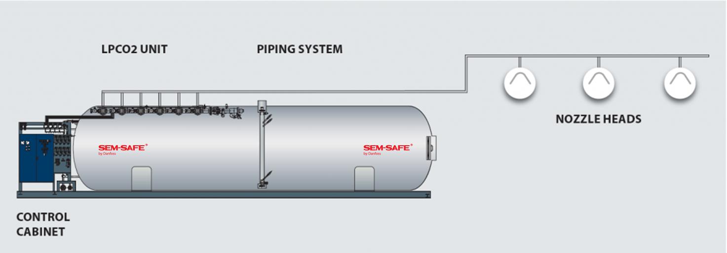 LPCO2 diagram billede