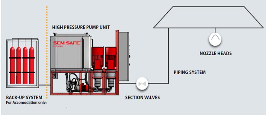Water mist fire fighting system - Danfoss SEM-SAFE
